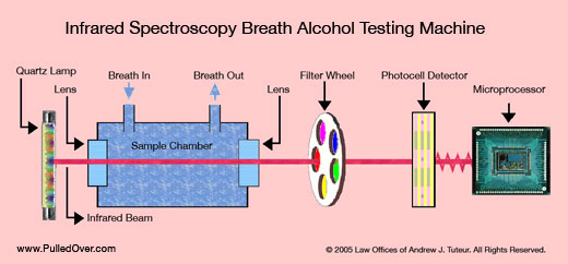 Infrared Spectroscopy Breath Alcohol Testing Machine